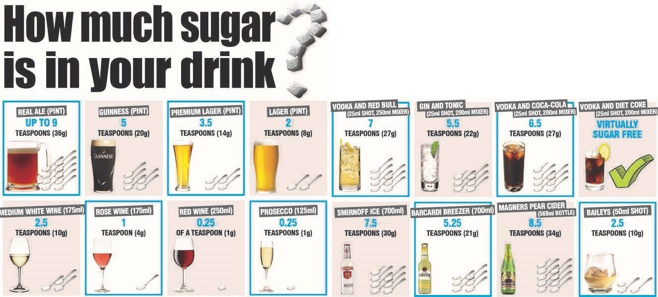 how much sugar is in alcohol drink